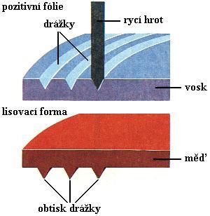 Výroba gramofonových desek