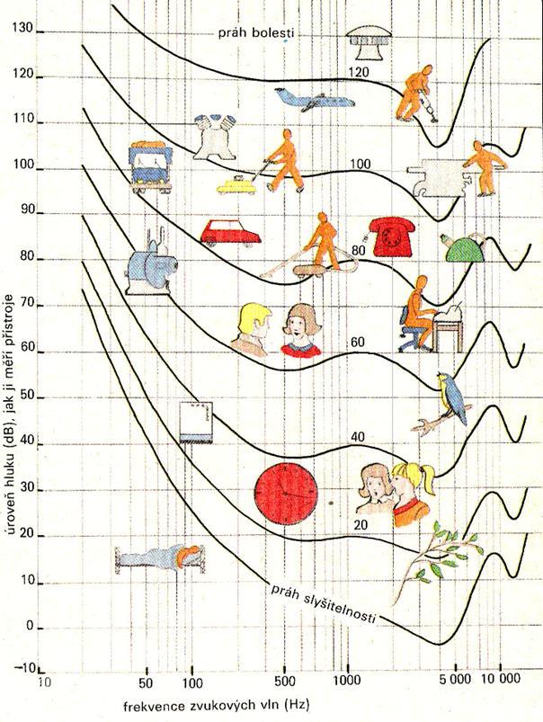 Intenzita zvuku frekvence